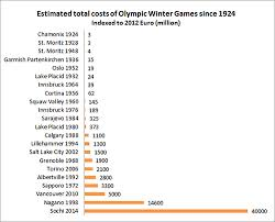 play the news sochi 2014 costs more than the 90