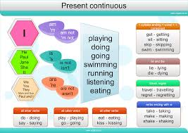 present continuous tense games to learn english games to learn