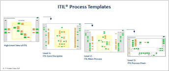 iti poster itil proces map itil service lifecycle authors ivana
