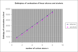 a level enthalpy data patterns a combustion alkanes u0026 alcohols