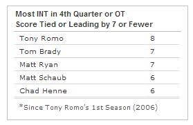 tony romo clutch fourth quarter stats dallas cowboys