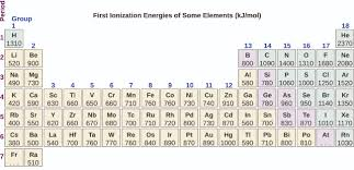 define modern periodic table 6 5 periodic variations in element properties chemistry