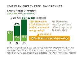 dairy farm energy efficiency u0026 dairy energy saving u s dairy