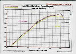 lexus is300h drifting isf aus custom dyno tuned done lexus is f club australian