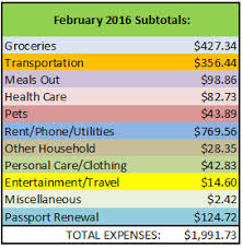 Cost Of Toaster Our February 2016 Costa Rica Cost Of Living Expenses 1991 73