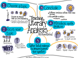 teaching literary analysis edutopia