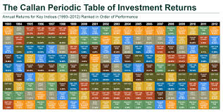 Periodic Table Changes Callan Periodic Table Investing For Retirement