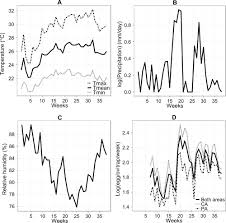 dengue vector dynamics aedes aegypti influenced by climate and