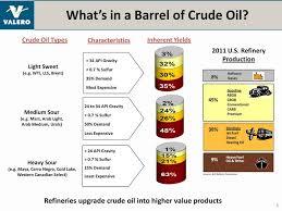 light sweet crude price crude oil crude oil grades