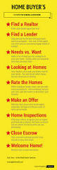 best 25 real estate information ideas on pinterest real estate