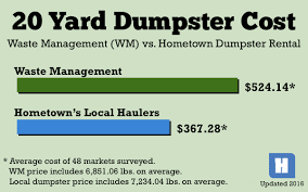 Average Rent Cost by Rent A Dumpster For Less Hometown Dumpster Rental Prices