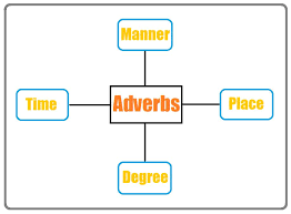 adverb definition and examples part of speech