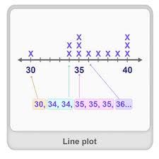 line plot definition examples u0026 fun math worksheets