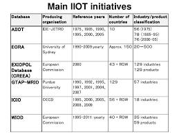 input and output tables mapping global value chains international input output table