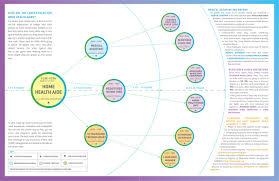 Kingsborough Community College Map Career Maps Cewd