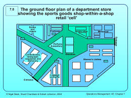 Department Store Floor Plan 3 Layout And Flow