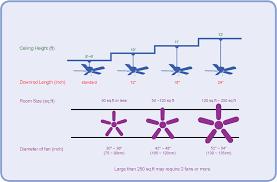 how to select a ceiling fan ceiling fan design diagram chart ceiling fan size height downrod