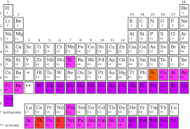 Why Was The Periodic Table Developed Synthetic Element Wikipedia