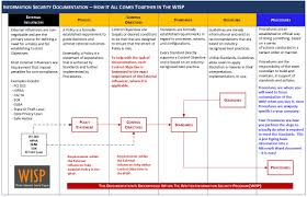Business Continuity And Disaster Recovery Plan Template Nist Disaster Recovery Plan Template Plan Template