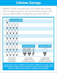 What Is A Led Light Bulb by Energy Star Bulb Incentive Program Faypwc Com