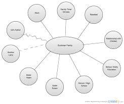 buckman family ecomap family tree creately