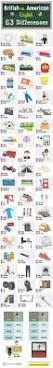 Faucet In British English The 25 Best American English Ideas On Pinterest British And