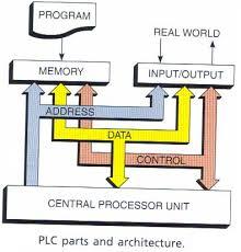 parts of a simple plc plc programming pinterest block