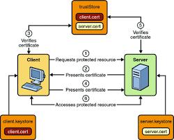 tutorial web service java mutual authentication the java ee 5 tutorial
