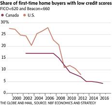 housing bubble mortgage trouble chill canada isn u0027t 2006 america