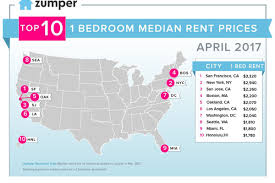 boston rental market drops to fourth most expensive in the u s real estate data and listings site zumper has long kept boston in third place in its regular reports on the priciest u s markets for renting a 1 br