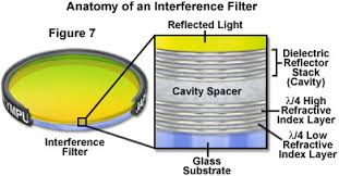 In Which Would You Expect The Best Transmission Of Light Molecular Expressions Microscopy Primer Light And Color Light