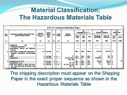 hazardous materials classification table hazard communication hazardous materials safety awareness training