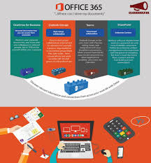 infographic when use what when working with documents in office