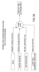 patent us6525276 crop yield monitoring system google patents