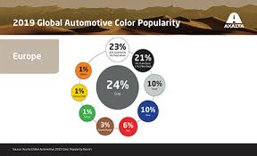 what is the most popular color for a kitchen cabinet global automotive color popularity report