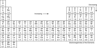 Atoms Bonding And The Periodic Table Electronegativity And Polar Covalent Bonding Dummies