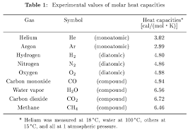 Specific Heat Table Molecular Motions And Heat Capacities English