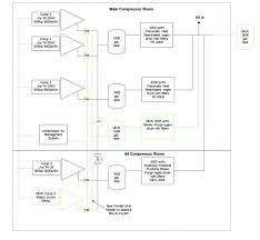 understanding controls for multiple centrifugal air compressor