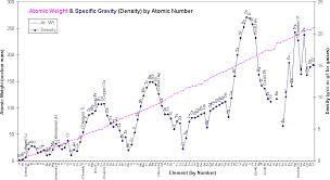 Density Table Mrtitanium Explains Why Titanium Is Lightweight
