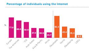 3 2 billion people now using internet worldwide money