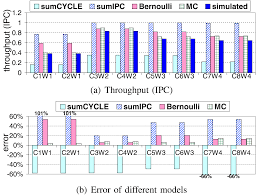 modeling cache contention and throughput of multiprogrammed