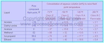 hazardous materials classification table fire hazards classification of flammable materials
