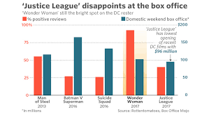 justice league disappoints surprises in opening weekend