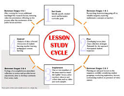digital papers lesson study
