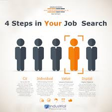 Jobs Search by Job Hunting Advice 4 Steps To Your Job Search
