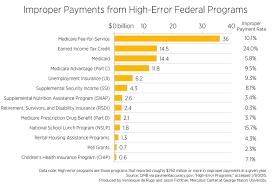 Social Security Research Paper Entitlements Mercatus Center