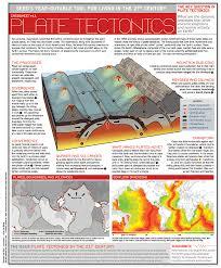 plate tectonics infographics pinterest plate tectonics