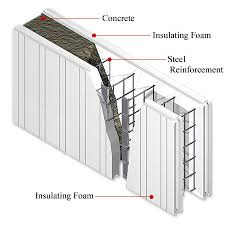 Basement Wall Insulation Options by Choosing The Best Building Envelope Green Home Guide Ecohome