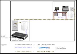 wifi wireless client bridge and poe pse in one brick hardware