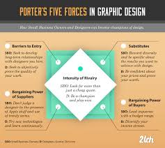 strategy in graphic design analyzing the industry with porter u0027s